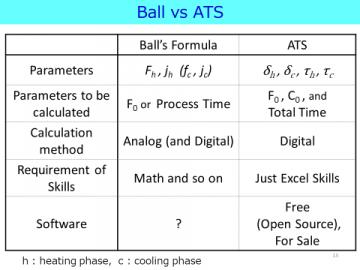 Ball vs ATS