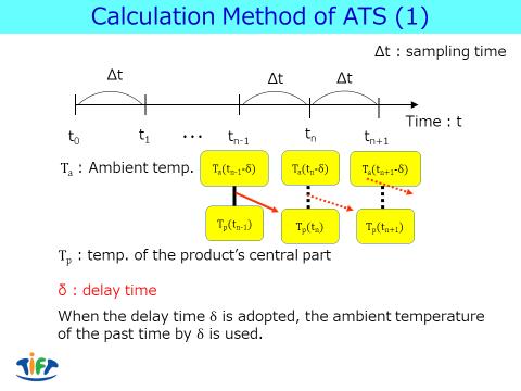 Calculation method of ATS(1)