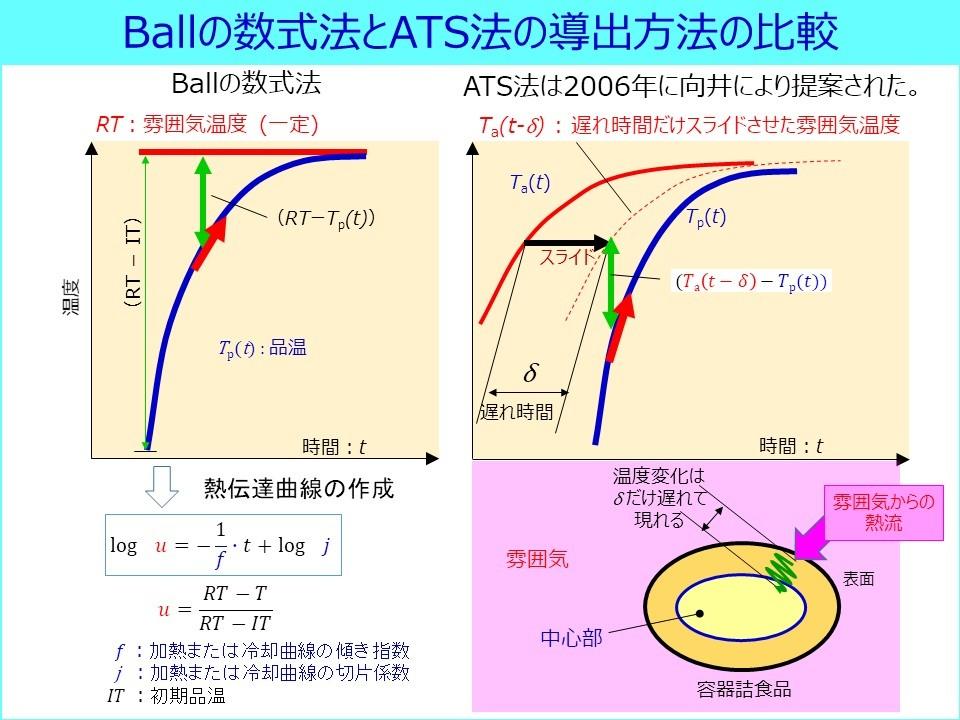 https://www.shokuken.or.jp/works/studies/topic/ATS_FIG02.jpg